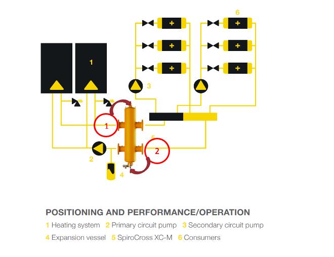 SpiroCross XC-M Positioning & Performance