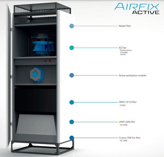 The Airfix air filtration, purification and sanitisation system